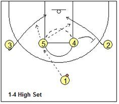 Basketball Offense - 1-4 High Stack Offense - Coach's Clipboard #Basketball Coaching