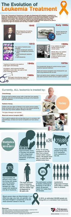 More than 250,000 people are living with, or in remission from, leukemia in the United States today. Treatments for leukemia have come a long way since the early 1900s when the primary therapy for the disease was arsenic.