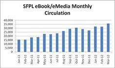 eBook/eMedia Monthly Circulation