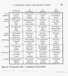 Brand periodic table - A typology of cultural ideas