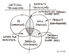 "Design Thinking. That's why design thinking is the perfect yin to critical thinking's yang. Design thinking allows a business to inject new ideas without being hogtied by ""IS"". Design Thinking Process, Systems Thinking, Design Process, It Service Management, Change Management, Business Management, Visual Design, Interaktives Design, Logo Design"