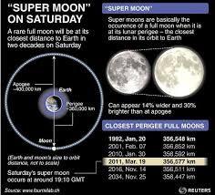 super moon - Google Search