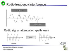 Mobile Communications Chapter 2: Wireless Transmission ... Radio Frequency, Chart
