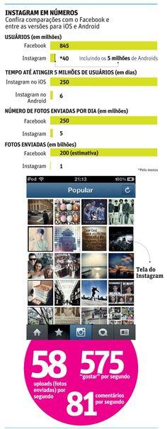 Instagram em numeros (via Folha de S. Paulo)