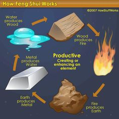 Feng shui symbols include the yin-yang and the five elements of earth, fire, metal, wood and water. See pictures and read about feng shui symbols.