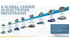 GKN has been developing ''eAxle'' technology since 2002.