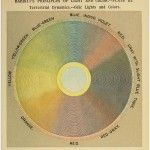 Babbitts Principles Or Light And Color Plate III 150x150 Babbitts Principles Of Light And Color   Plate I