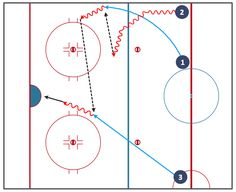 The Ice Hockey Solution extends the capabilities of ConceptDraw (or later) with samples, templates, and libraries of vector objects for drawing hockey diagrams, plays schemas, and illustrations. The Ice Hockey Solution can be used to make polishe Dek Hockey, Hockey Drills, Youth Hockey, Hockey Training, Hockey Coach, Hockey Shirts, Ice Rink, Hockey Stuff, Coaching