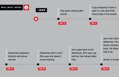 Timeline on Serial
