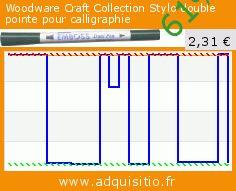 Woodware Craft Collection Stylo double pointe pour calligraphie (Cuisine). Réduction de 61%! Prix actuel 2,31 €, l'ancien prix était de 5,91 €. http://www.adquisitio.fr/tsukineko/woodware-craft-collection