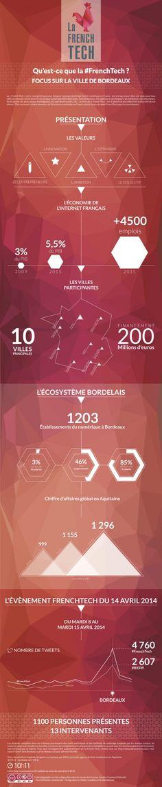 #Infographie : Ecosystème numérique #FrenchTech #BxSW