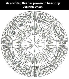 Writer's Tool - Words Wheel