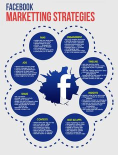 Have a look on the #NOFAIL #Facebook #MarketingStrategies!
