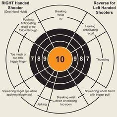 Target analysis tool for handgun shooting Find our speedloader now…
