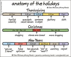 "Anatomy of the Holidays, Breaking Down the Basic Elements of Thanksgiving, Christmas and New Years : John Atkinson brillantly breaks down the basic elements of Thanksgiving, Christmas and New Year in his latest Wrong Hands comic ""Anatomy of the Holidays"". Microsoft, Funny Jokes, Hilarious, Funny Humour, Funny Cartoons, Christmas And New Year, Christmas Comics, Christmas Stuff, Christmas Shopping"