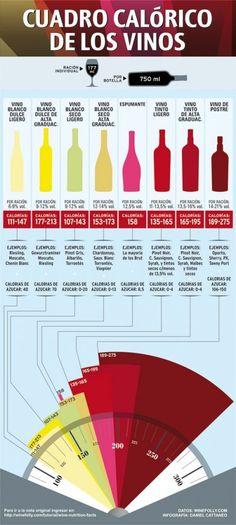 cuadro-calorico-de-los-vinos