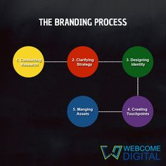 Brand Basics: Brand identity and branding.. #Branding #Identity