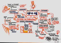 Keynote sketch from #editech2015. By http://www.housatonic.eu/