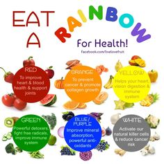 Do you eat a rainbow of fruits and vegetables? Click here to read more on the benefits of the different colors and the varieties of fruits and vegetables that come in each color! :)