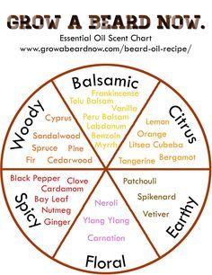 Get more oils here: http://www.growabeardnow.com/beard-oil-recipe/