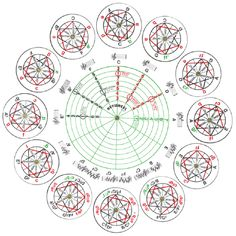 Enhanced circle of fifths