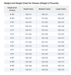 Height to Weight chart | To be, Health and Charts