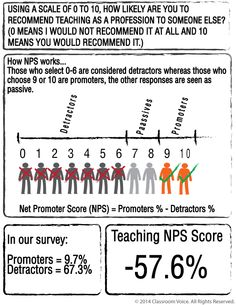 Usage of the Net Promoter Score and how it is used within our latest teaching survey.