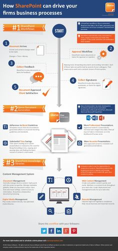 sharepoint report infographic - Google Search