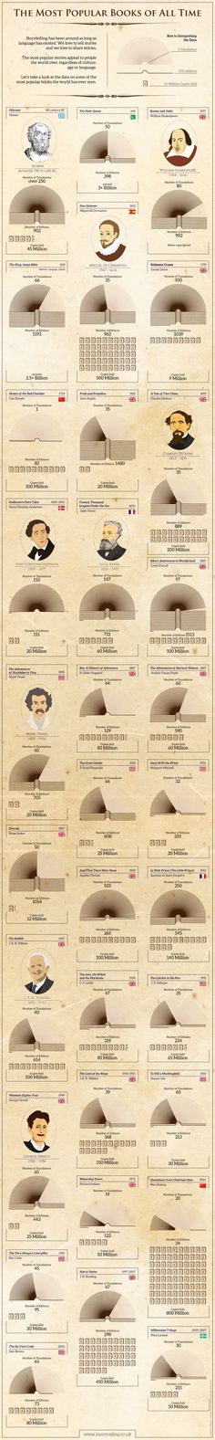 Most Popular Books of All Time Infographic