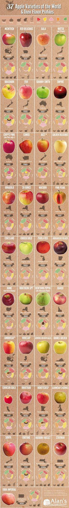 37 Apple Varieties Around the World & Their Flavor Profiles