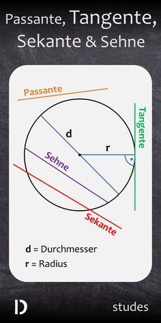 Bei #Passante, #Tangente und #Sekante handelt es sich um Bezeichnungen im Zusammenhang mit einem Kreis. Die Sehne ist eine Strecke, welche zwischen zwei Punkten auf dem Kreis verläuft. Viel Spaß mit dem Video und viel Erfolg bei den nächsten Arbeiten und Klausuren! | studes