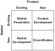 ansoff matrix of toyota The table above has given the concrete idea of ansoff matrix a custom essay sample on strategy management of gsk toyota's management.