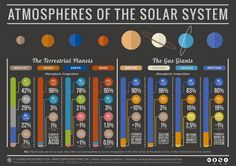 Planets and what their atmospheres contain