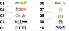 2012 Global Brand Simplicity Index