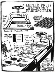 How to convert a letter press into a printing press illustration from Linoleum Block Printing: Practical Instruction for Student and Artist in the Technique of Block Printing with Linoleum by Ernest William Watson. Springfield, Mass. : Milton Bradley Company, c1929