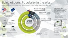 Level of eSports interest and participation in the US and Western Europe (Newzoo'14)