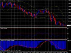 audnzd h4 chart 27112013