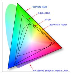 From Camera to Print, RGB & CMYK Color: Part 1 – Photography – Tuts+