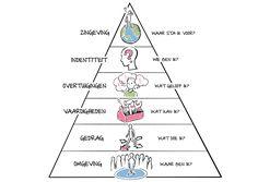 Bateson: De Logische niveaus van denken, leren en veranderen - Coachcenter