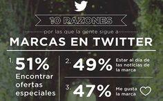 10 motivos por los que la gente sigue en Twitter a las marcas (infografía)