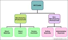 Manufacturing and Non-manufacturing Costs: Online Accounting Tutorial & Questions Accounting Cycle, Accounting Principles, Cost Accounting, Online Accounting Courses, Accounting Education, Business Planning, Business Tips, Best Teamwork Quotes, Cost Of Goods Sold