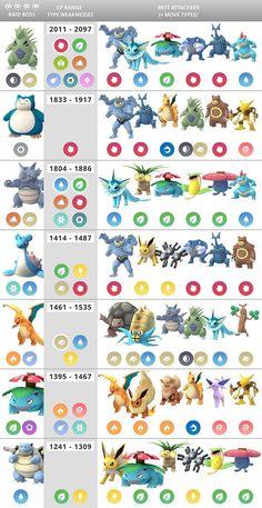 Pokémon Go Raid 4 Chart - Imgur