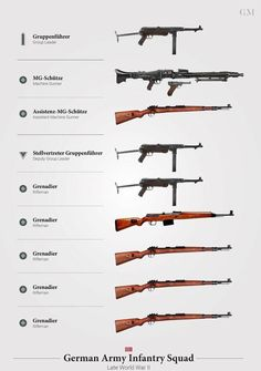 """""""Weapons of the German Rifle Squad (Late WWII)"""" Posters by nothinguntried Military Weapons, Military Art, Military History, German Soldiers Ww2, German Army, Squad, Ww2 Weapons, Army Infantry, German Uniforms"""