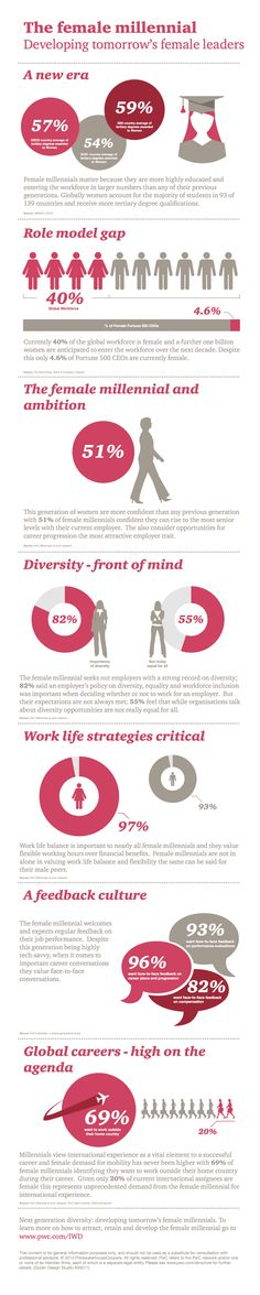 A very interesting graphic on the female millennial and developing women leaders...