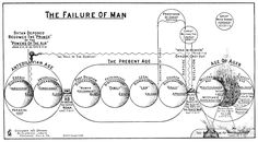 Ptak Science Books: Outsider Charts of End Times and Other ...