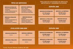 Tipología de actividades de servicios