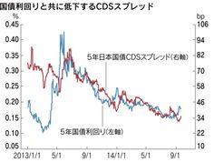 日本経済新聞 日本国債をめぐって意表を突く動きが進行中