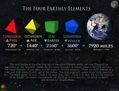 """The Four Earthly Elements  The total angles of the first four out of the (phi)ve Platonic solids, our four Elements as associated by the Ancients, equals Earth's mean diameter in statute miles to 99.97% accuracy.   The mean diameter of our Moon is 2160 miles to 99.94% accuracy. There are 2160 degrees in a cube and 2160 years in each age of the Zodiac.   The mile originally comes from """"mille passuum"""" or a """"thousand paces"""" of man. Could it be more than that?"""