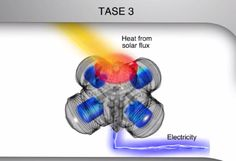 Clean Solar Thermal Energy Technology with No Moving Parts – Thermoacoustic Stirling Engine