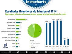 Resultados financieros de Ericsson al 2T14